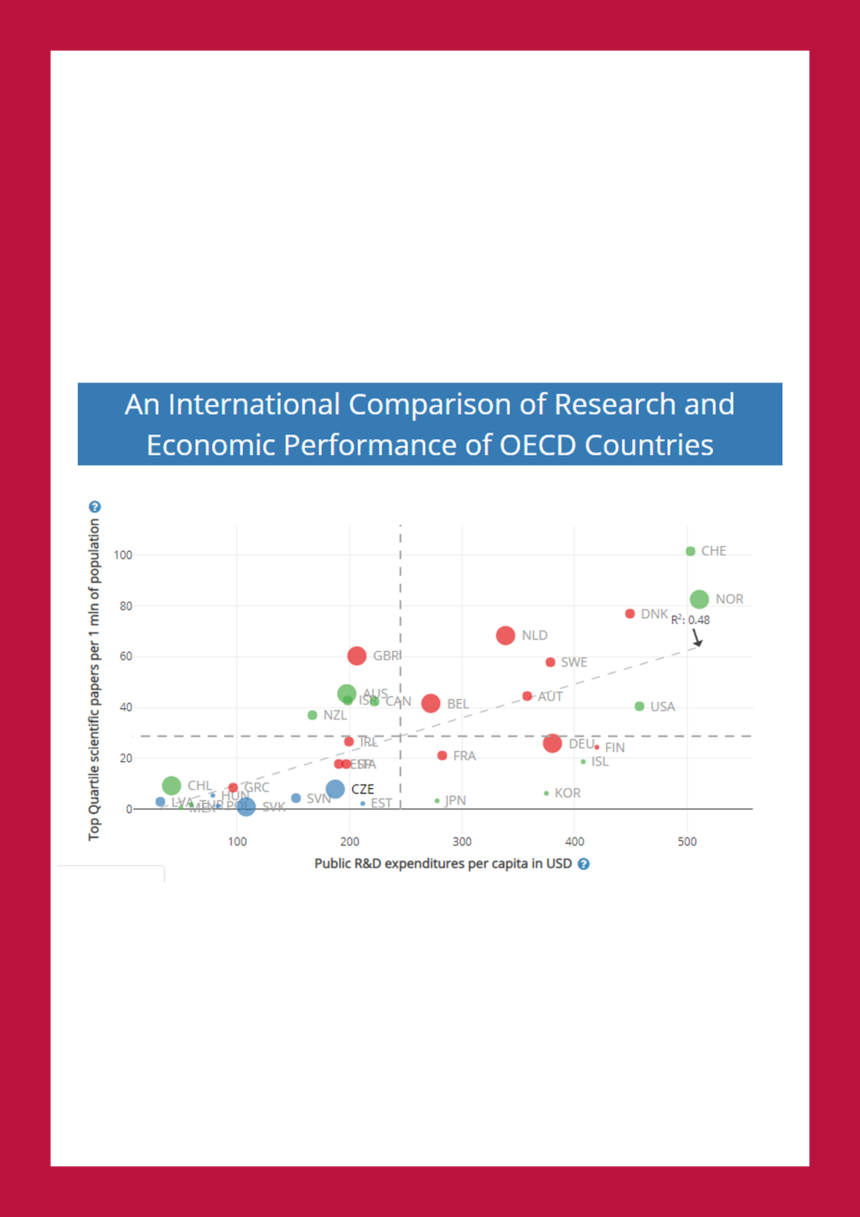 An International Comparison of Economic and Academic Performance of OECD Countries