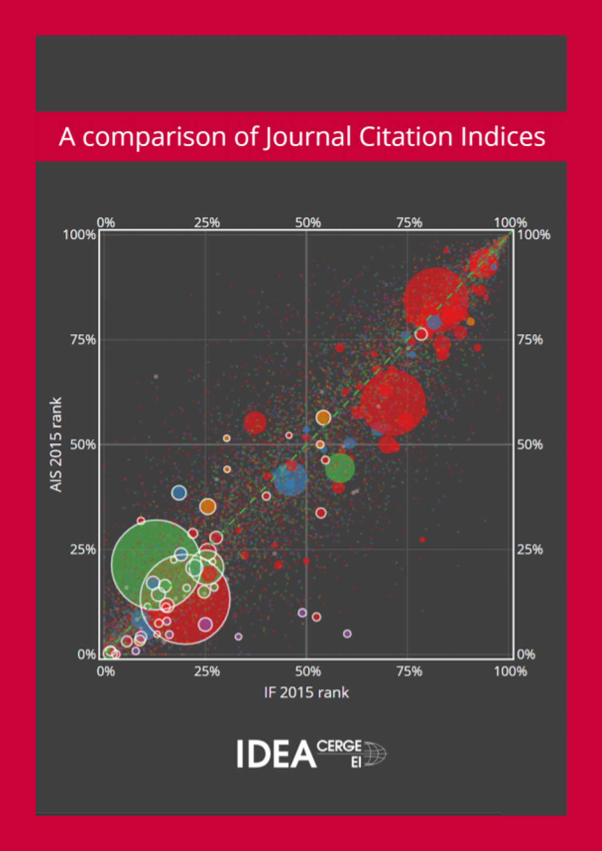 A Comparison of Journal Citation Indicies